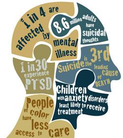 statistics mental health