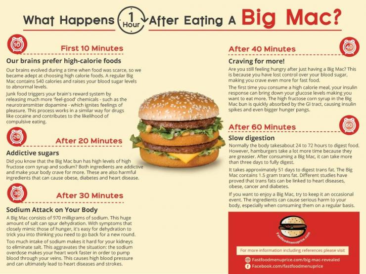 big-mac-infographic