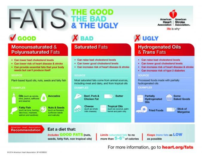 [American Heart Association infographic about fats]
