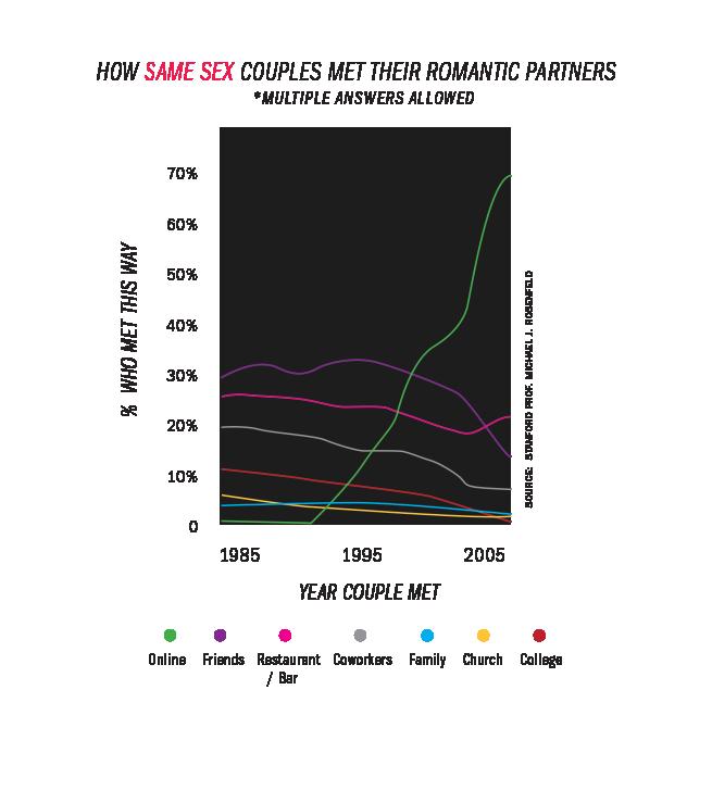 chart_samesex2